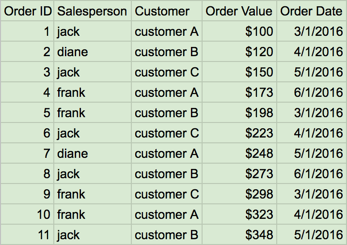 Dimensionalize a Measure: Cohort Tiers on a Count – Looker Help Center
