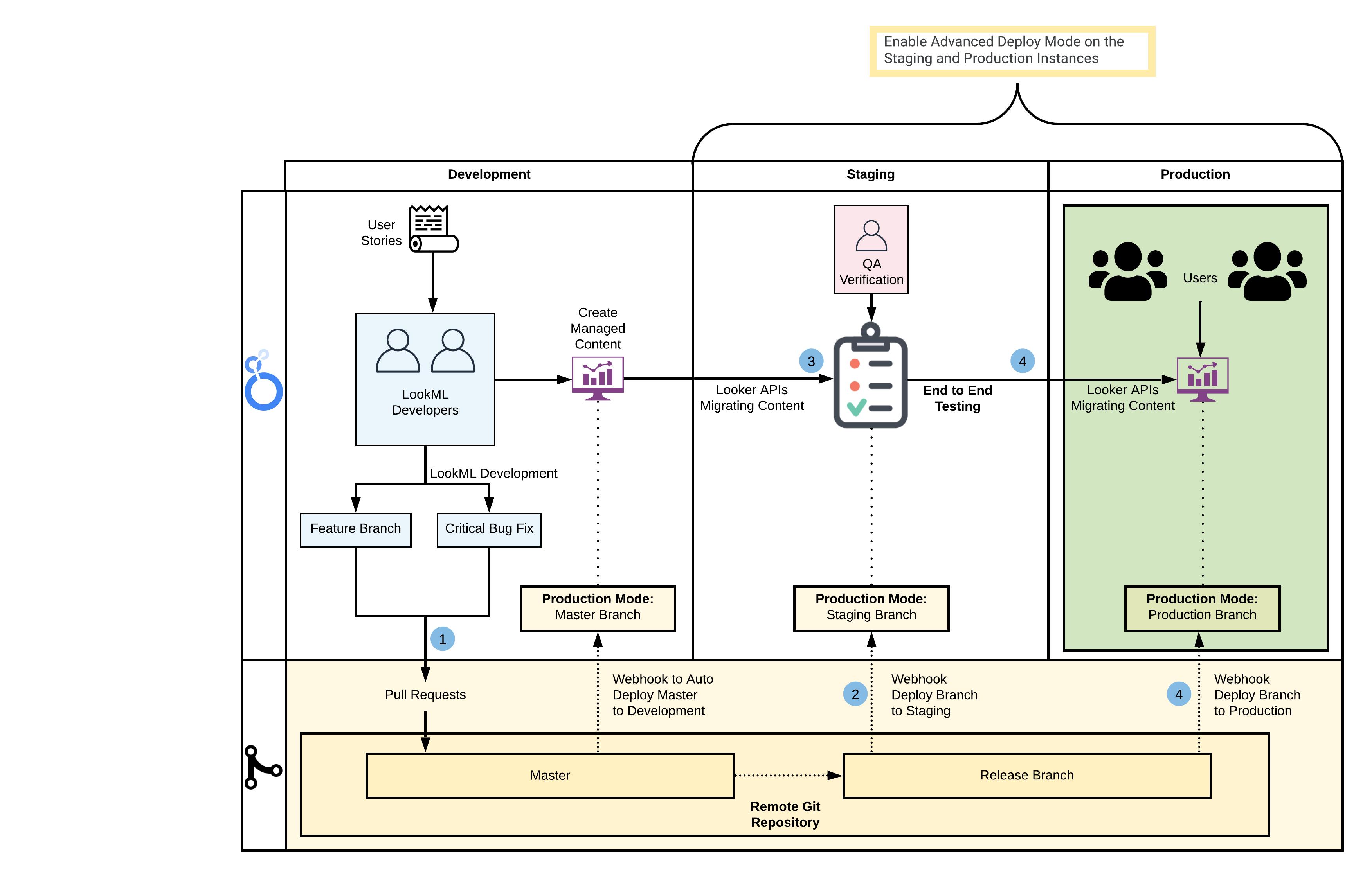 dev-prod-workflow-202011.png